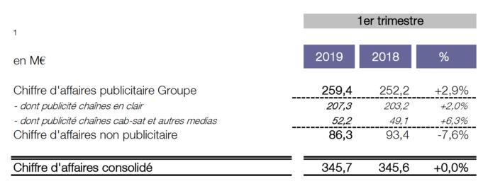 Groupe M6 : chiffre d'affaires en hausse pour les radios