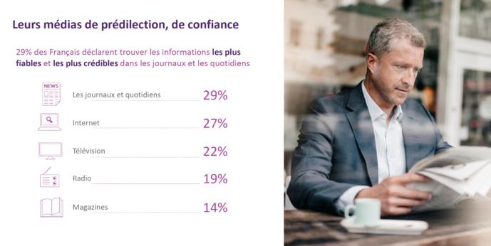 Comment les médias impactent les Français