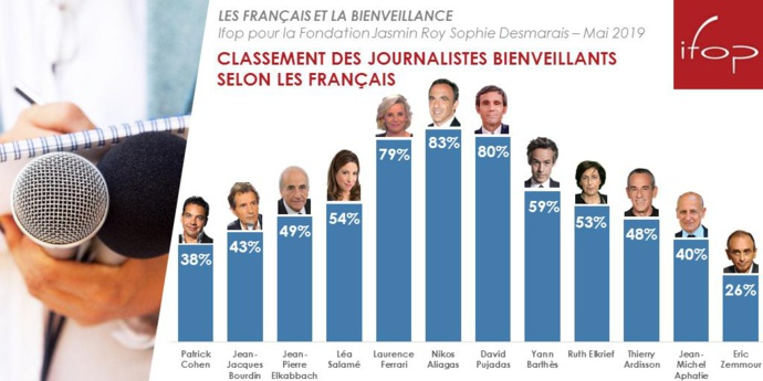 Les journalistes les plus et les moins bienveillants
