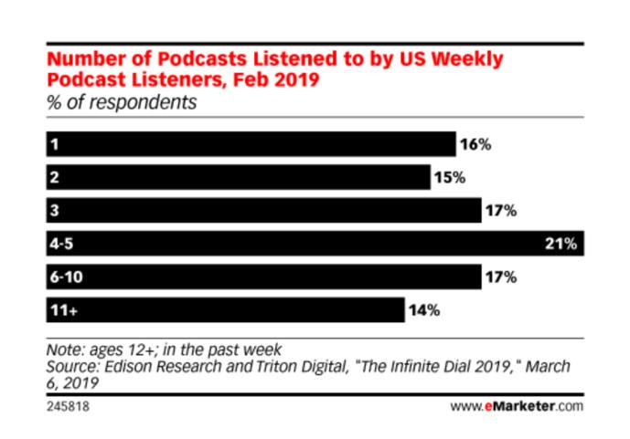 """Podcasts : un """"petit"""" public néanmoins """"significatif"""""""