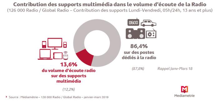 7.2 millions de personnes écoutent la radio sur les supports multimédia