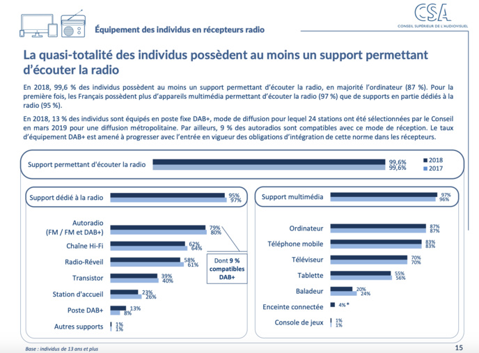 Radio numérique : forte progression de l'équipement des foyers en DAB+