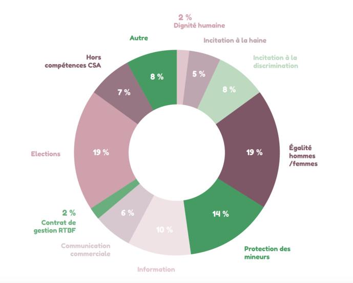La répartition des thématiques sur l'ensemble des plaintes reçues en 2018 © CSA