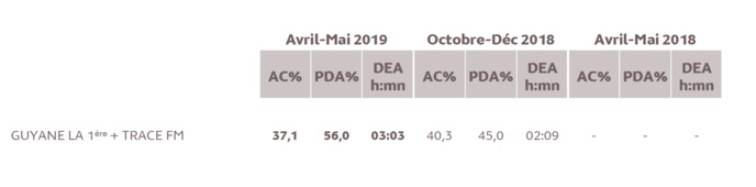 Source : Médiamétrie -Métridom Guyane Avril-Mai 2019 -13 ans et plus -Copyright Médiamétrie -Tous droits réservés