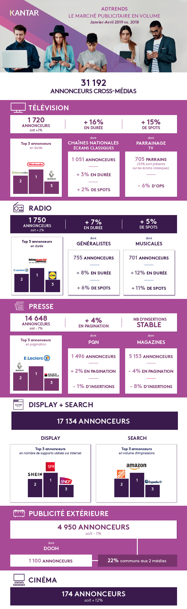 AdTrends : le marché publicitaire en volume