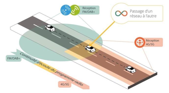 Avec Radiobridge, le véhicule sélectionne le meilleur réseau, en toute transparence pour l'auditeur. © TDF