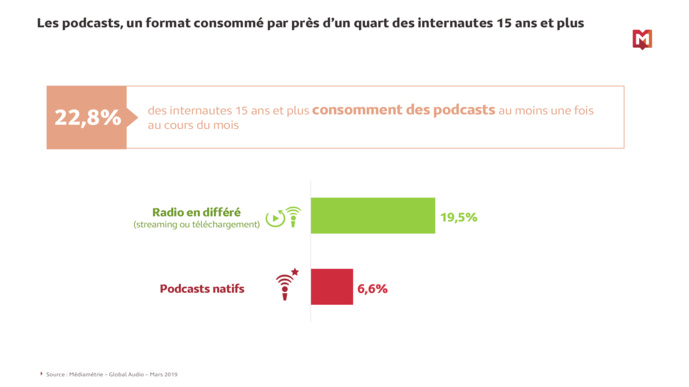 Plus de 22% des internautes consomment des podcasts
