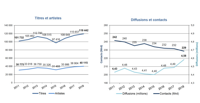 Évolution des titres, artistes, diffusions et contacts © Observatoire de l'économie de la musique