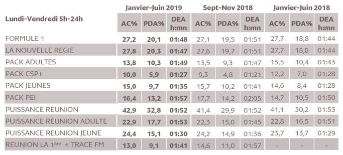 Source : Médiamétrie Métridom Janvier Juin 2019 13 ans et plus Copyright Médiamétrie Tous droits réservés