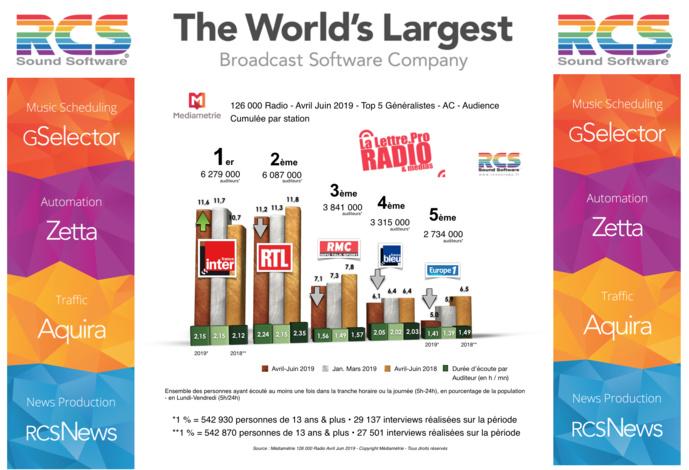 Diagramme exclusif LLP/RCS GSelector 4 - TOP 5 radios Généralistes en Lundi-Vendredi - 126 000 Radio Avril-Juin 2019