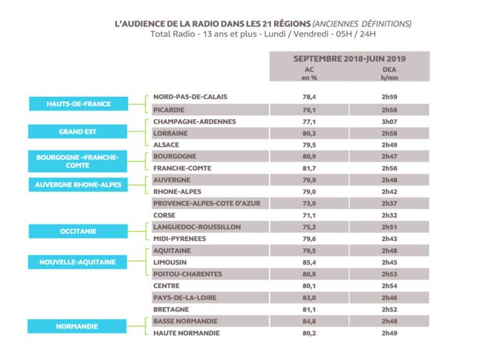 Source : Médiamétrie - Médialocales – Septembre 2018 - Juin 2019 - Copyright Médiamétrie - Tous droits réservés
