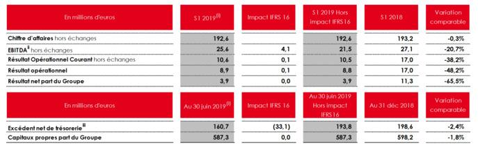 NRJ Group dévoile ses résultats financiers