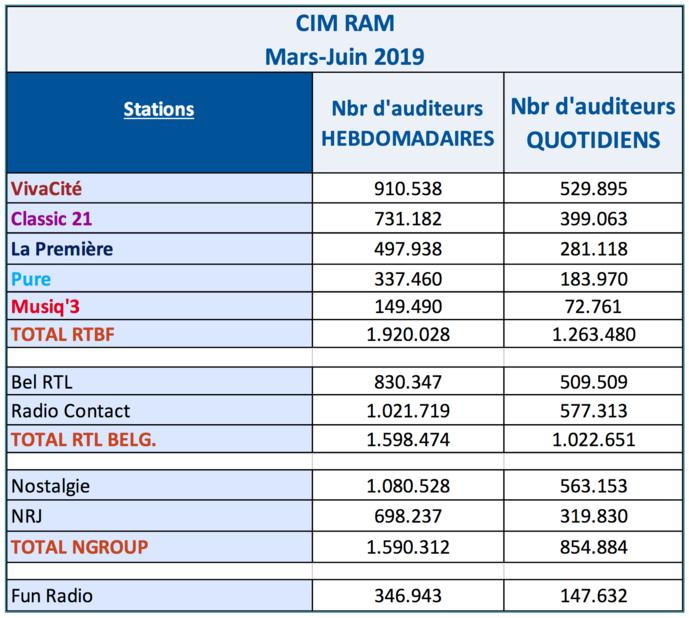 Près de 2 millions d'auditeurs hebdomadaires pour les radios de la RTBF