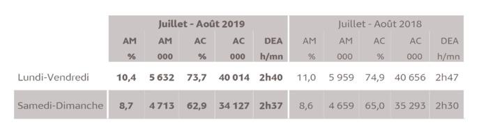 Source : Médiamétrie - Grilles Radio d'Eté - Juillet-Août 2019 - Copyright Médiamétrie - Tous droits réservés