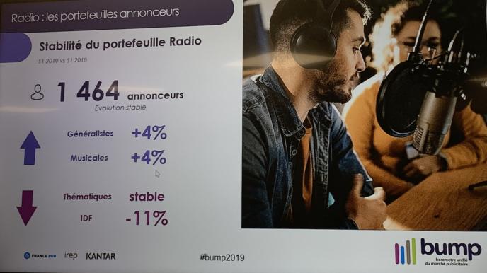 Marché publicitaire radio : tous les indicateurs sont au vert