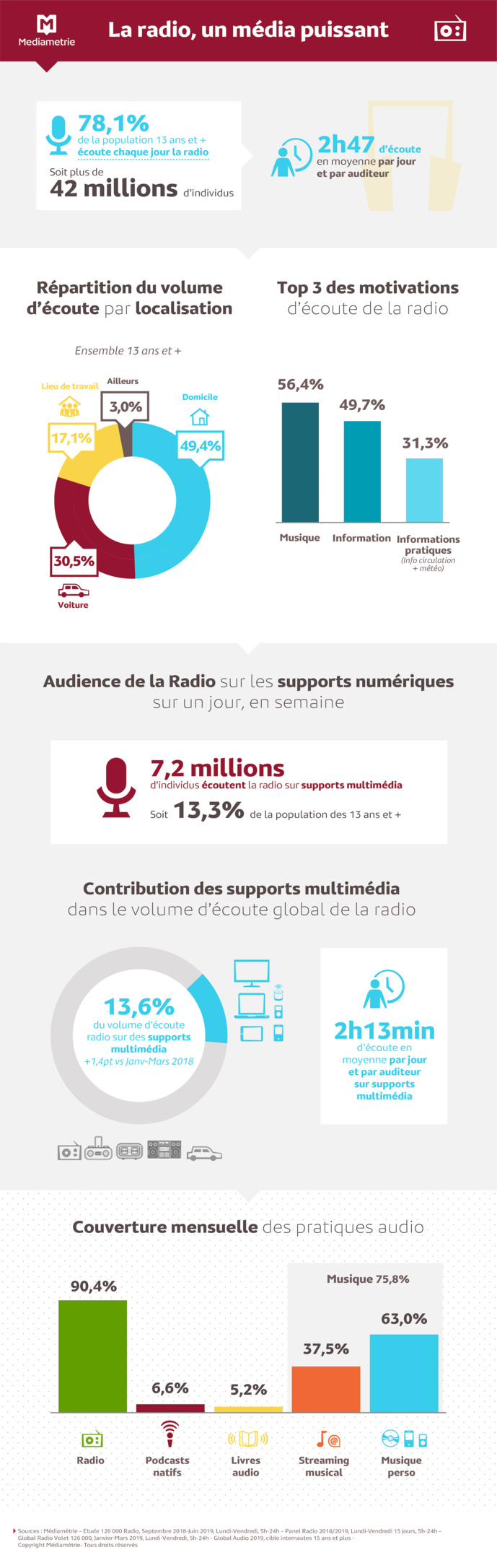 La radio domine le paysage audio