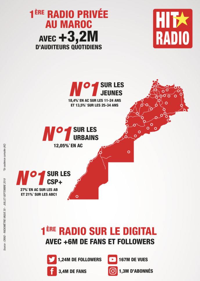 Hit Radio : première radio privée au Maroc