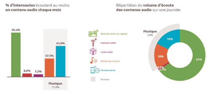 Plus de 20% des internautes écoutent des contenus radio en replay et/ou des podcasts natifs. © Médiamétrie 2019