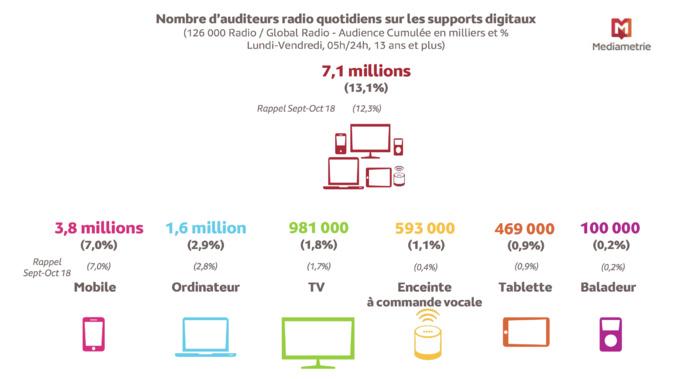 Le replay radio comprend toutes les formes d'écoute de la radio en différé. Source : Médiamétrie – 126 000 Radio / Global Radio – septembre-octobre 2019 – Copyright Médiamétrie – Tous droits réservés