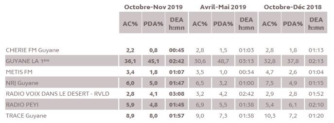 Source : Médiamétrie -Métridom Guyane Octobre-Novembre 2019 -13 ans et plus -Copyright Médiamétrie -Tous droits réservés