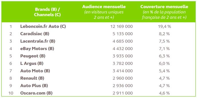Automobile : le top 10 des marques visitées en octobre 2019 © Médiamétrie//NetRatings