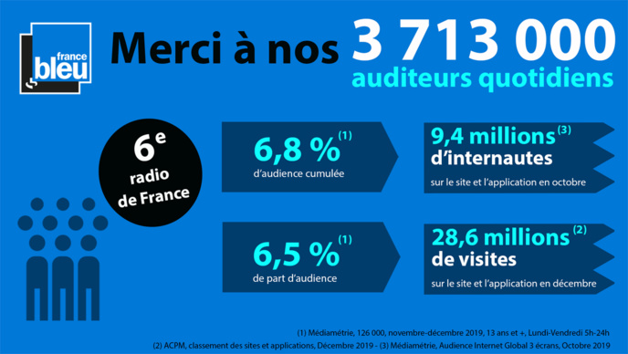 France Bleu réunit 3 713 000 auditeurs