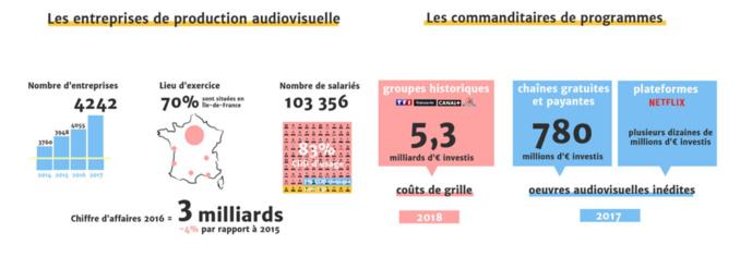 CSA : une étude sur le secteur de la production audiovisuelle