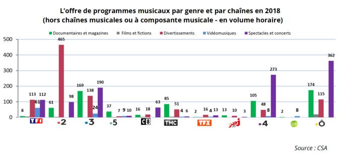 Le CSA s'intéresse à l'offre musicale à la télévision