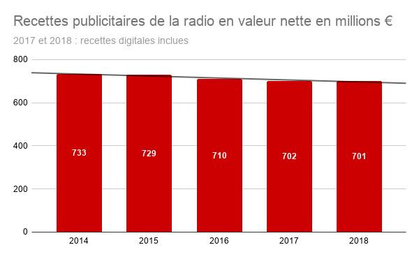 Publicité radio : les chiffres clés