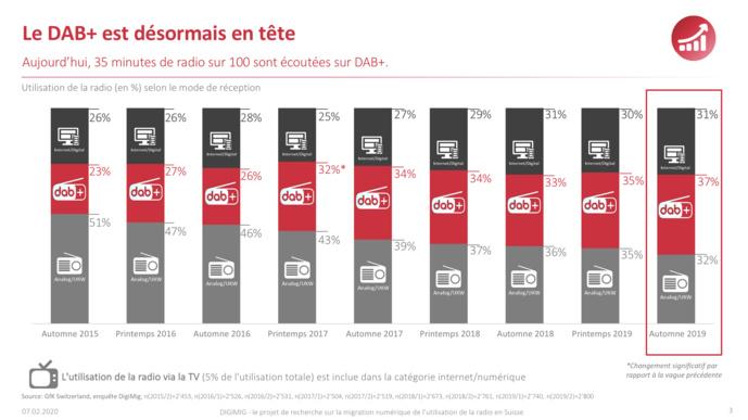 Suisse : le DAB+ est désormais le mode de diffusion radio le plus utilisé