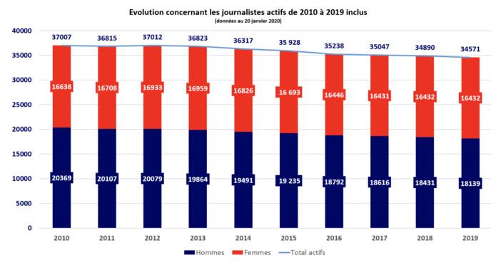 En 2019, la CCIJP a recensé 35 020 cartes de presse