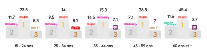 La RTS en tête dans toutes les tranches d'âge © MediaPulse Radio Data (EvogeniusReporting), Suisse romande, 15 ans et + (1 732 300 personnes)