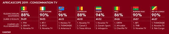 Détail des durées d'écoute total TV et top 3 audience veille par pays