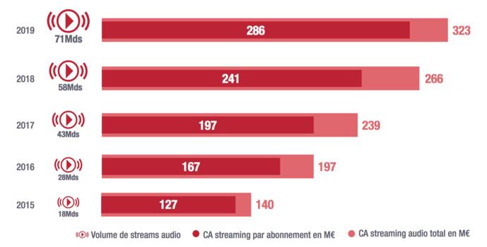 Les indicateurs du streaming confirment en 2019 la croissance ininterrompue depuis 2015