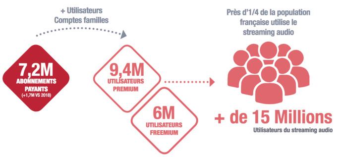 Marqueur essentiel de la transformation du marché, le nombre d'abonnements a franchi pour la 1ère fois cette année le cap des 10% de la population