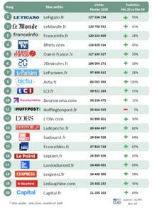 ACPM : le Top 20 des sites d'actualités