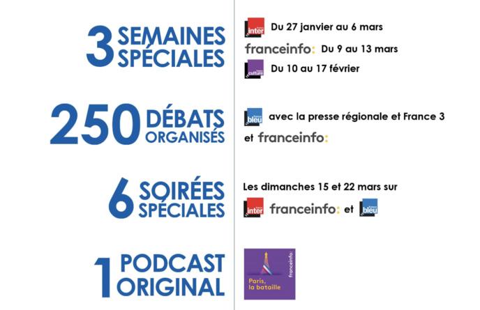 Covid-19 : Radio France allège fortement son dispositif pour les Municipales