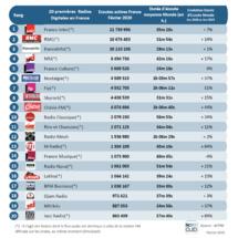 Les radios les plus écoutées sur le web en février
