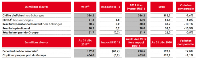 NRJ Group : un chiffre d'affaires de 386.2 M€