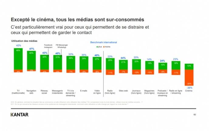 Covid-19 : le marché publicitaire de la radio en forte baisse