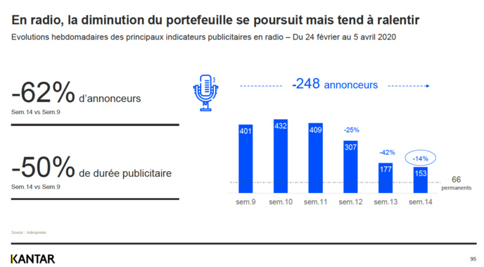 Forte chute du nombre d'annonceurs mais le ralentissement est moins fort.