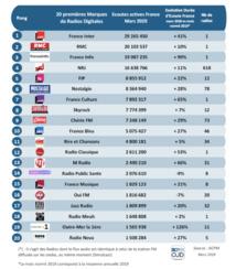 Le Top des 20 des marques les plus fortes en digital en France en mars 2020 © ACPM