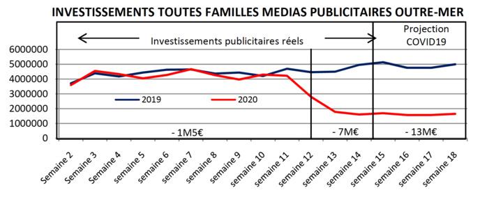 Études Media Conseils Antilles - Avril 2020 - Tous droits réservés