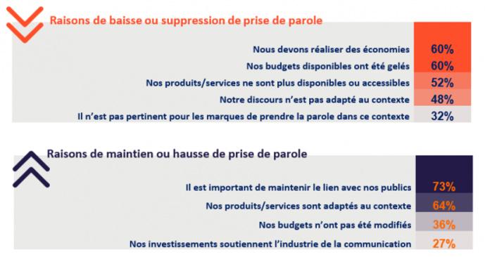 Baromètre Marques et marketeurs en temps de crise - Union des marques.