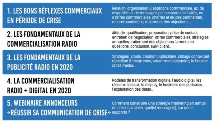 Mediatic Conseils vous propose 5 modules de formation à distance dédiés aux commerciaux radio & audio digital.