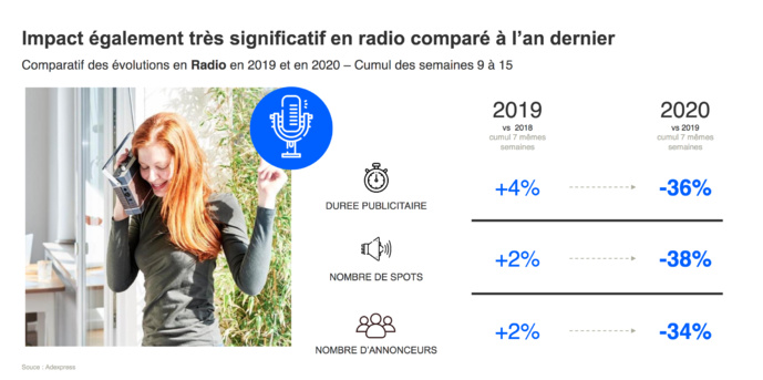Covid-19 : nombre de spots et d'annonceurs en baisse à la radio