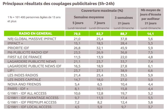Source : Médiamétrie -Panel Radio Ile de France 2019/2020-Copyright Médiamétrie -Tous droits réservés