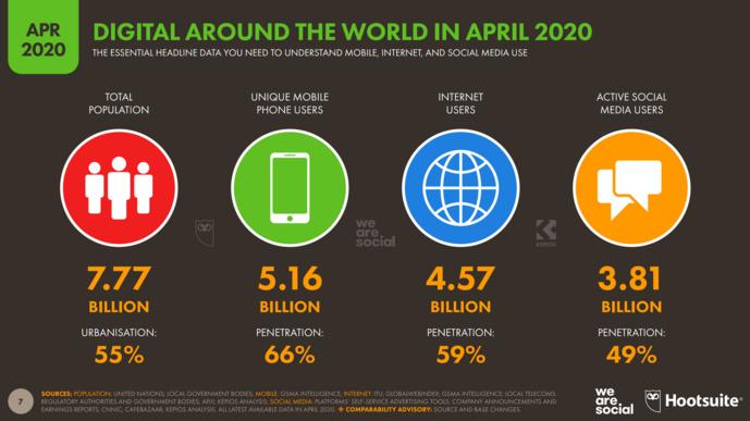 Covid-19 : quelles nouvelles habitudes digitales depuis la crise ?