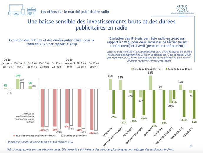 Covid-19 : le CSA publie un baromètre sur les effets de la crise