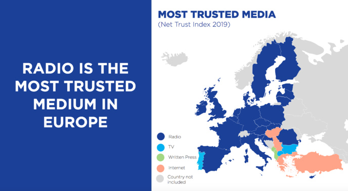 La radio est le média le plus fiable en Europe, obtenant le meilleur score dans 24 des 33 pays (pour 73% des personnes interrogées). Hormis le Portugal, les pays dans lesquels la radio n'est pas la plus fiable sont situés en Europe du Sud-Est © EBU Media Intelligence Service –Trust in Media 2020